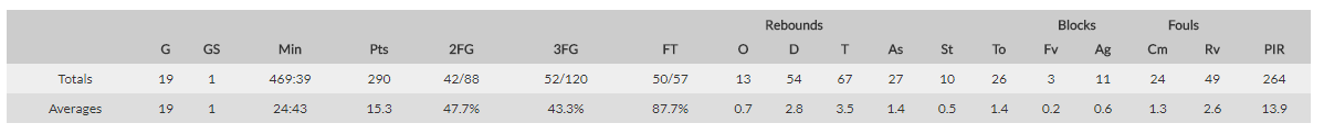 Stats eurocup Kyle Kuric Zenit