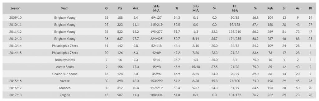 Estadísticas durante la Carrera - Brandon Davies